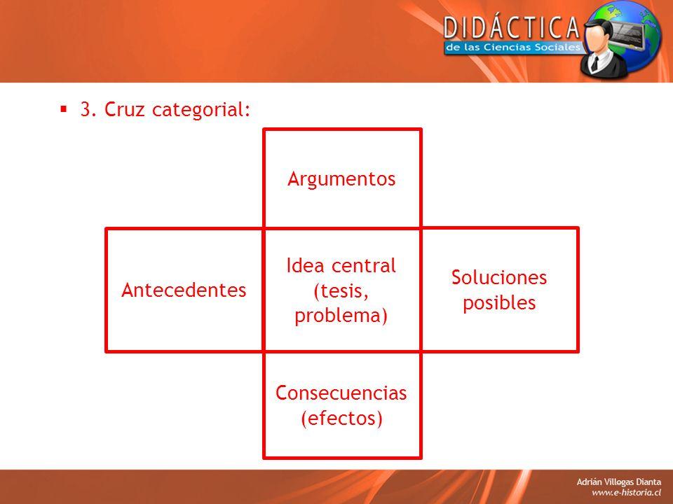 3. Cruz categorial: Idea central (tesis, problema) Argumentos Consecuencias (efectos) Soluciones posibles Antecedentes