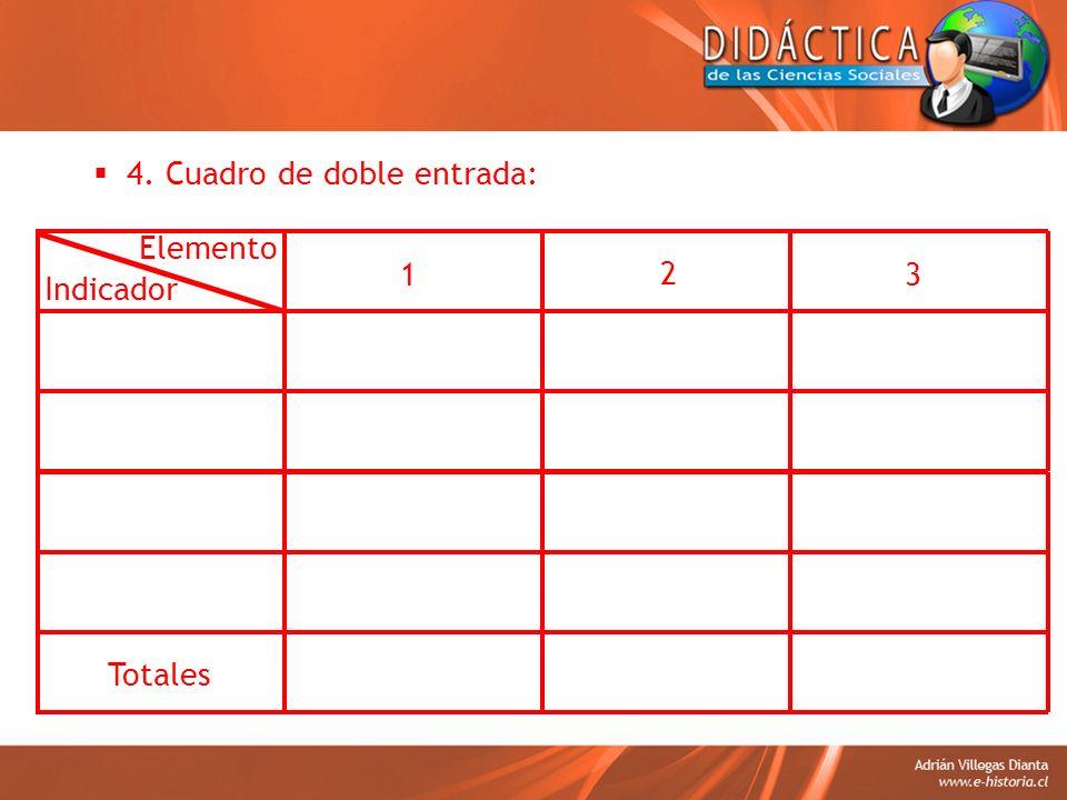 4. Cuadro de doble entrada: Indicador 1 2 3 Elemento Totales