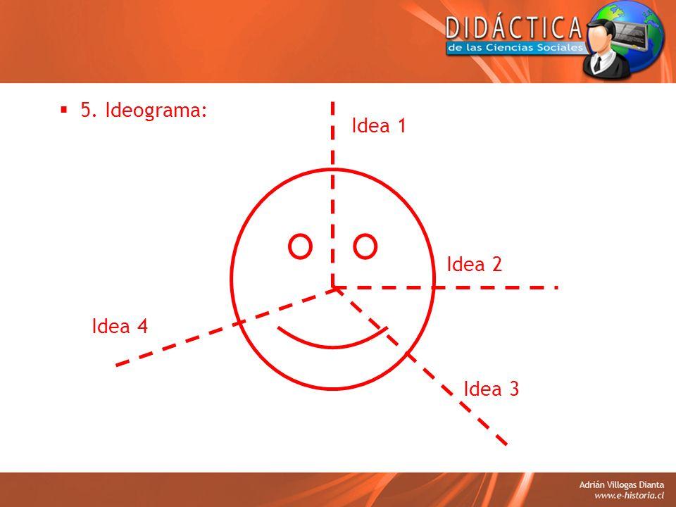 5. Ideograma: Idea 1 Idea 2 Idea 3 Idea 4