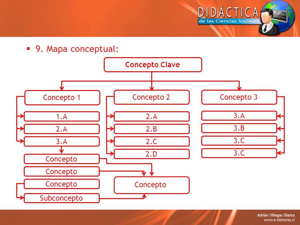 9. Mapa conceptual: Concepto Clave Concepto 1 Concepto 3 1.A 2.A 3.A 3.B 3.C Concepto 2 2.A 2.B 2.C Concepto Subconcepto Concepto 2.D