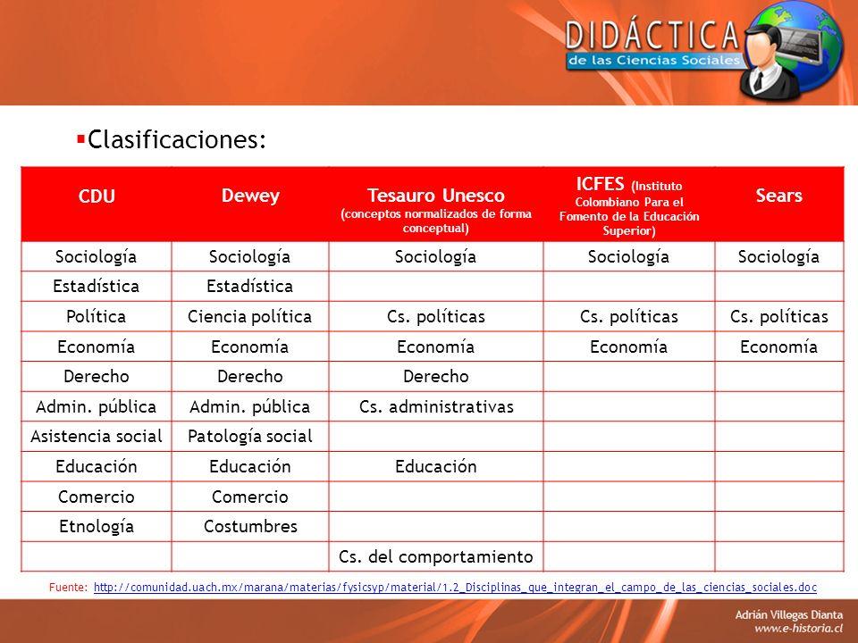 Clasificaciones: Fuente: http://comunidad.uach.mx/marana/materias/fysicsyp/material/1.2_Disciplinas_que_integran_el_campo_de_las_ciencias_sociales.doc