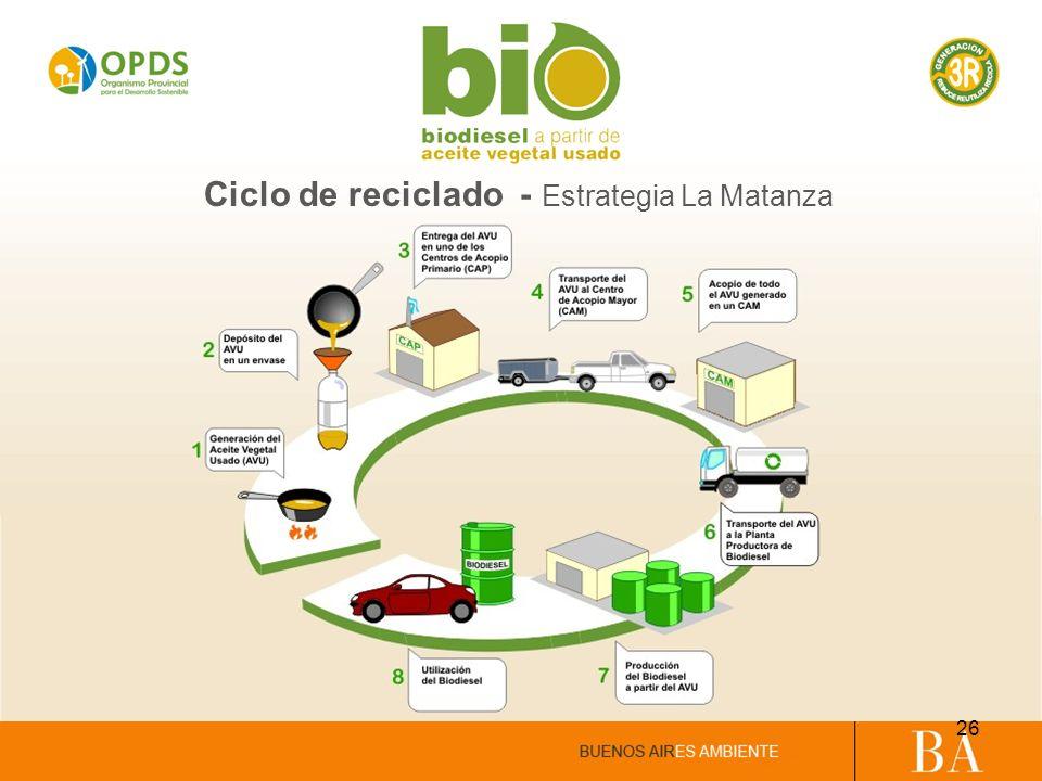 Ciclo de reciclado - Estrategia La Matanza 26