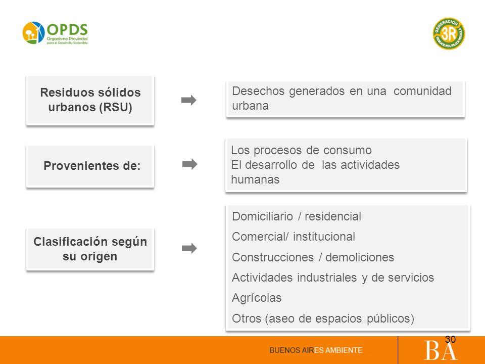 Clasificación según su origen Domiciliario / residencial Comercial/ institucional Construcciones / demoliciones Actividades industriales y de servicio