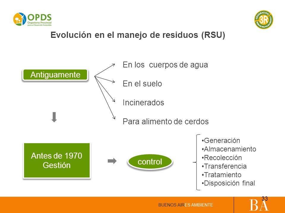 Evolución en el manejo de residuos (RSU) Antiguamente Antes de 1970 Gestión Antes de 1970 Gestión control Generación Almacenamiento Recolección Transf