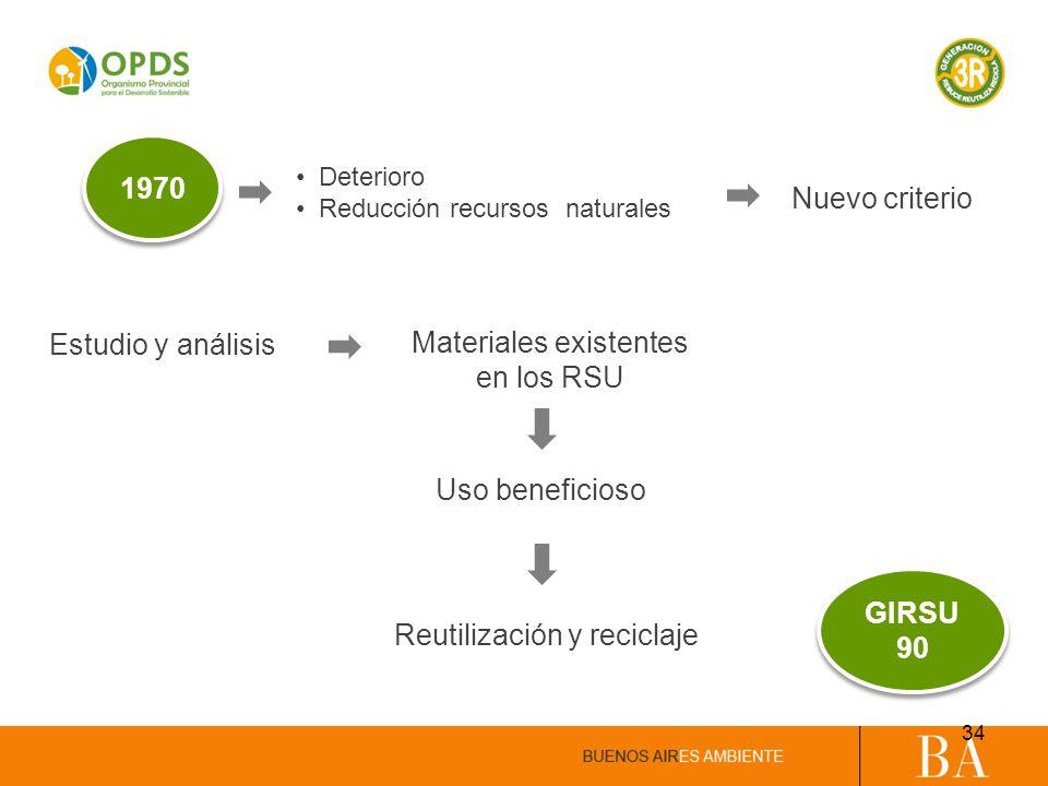 Nuevo criterio Deterioro Reducción recursos naturales Estudio y análisis Materiales existentes en los RSU Uso beneficioso Reutilización y reciclaje 19