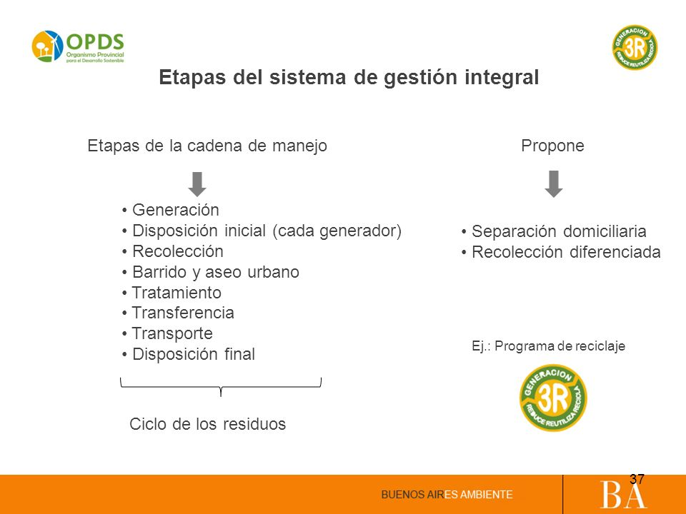 Etapas del sistema de gestión integral Ciclo de los residuos Ej.: Programa de reciclaje Propone Separación domiciliaria Recolección diferenciada Gener