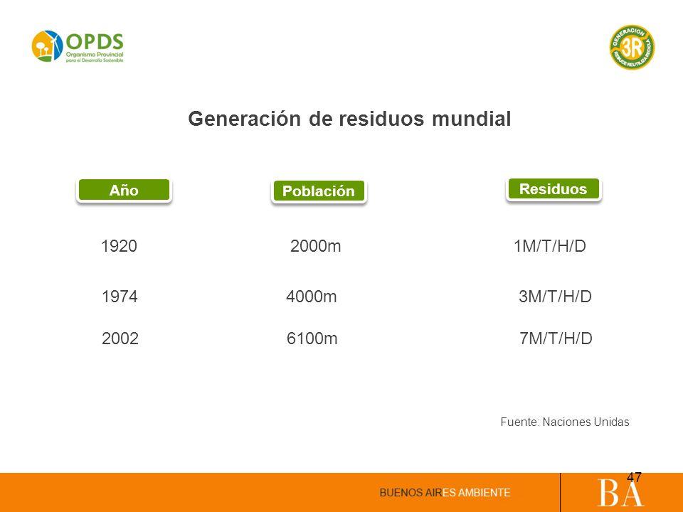 Generación de residuos mundial 1920 2000m 1M/T/H/D 1974 4000m 3M/T/H/D 2002 6100m 7M/T/H/D Fuente: Naciones Unidas Año Población Residuos 47