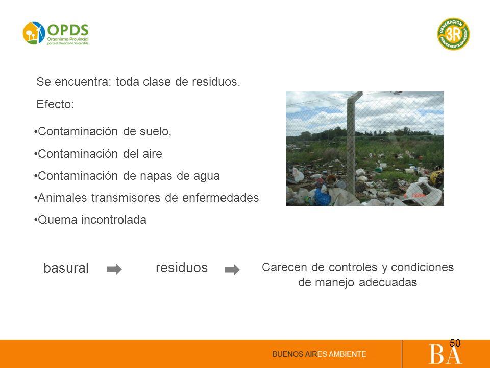 Contaminación de suelo, Contaminación del aire Contaminación de napas de agua Animales transmisores de enfermedades Quema incontrolada basural residuo