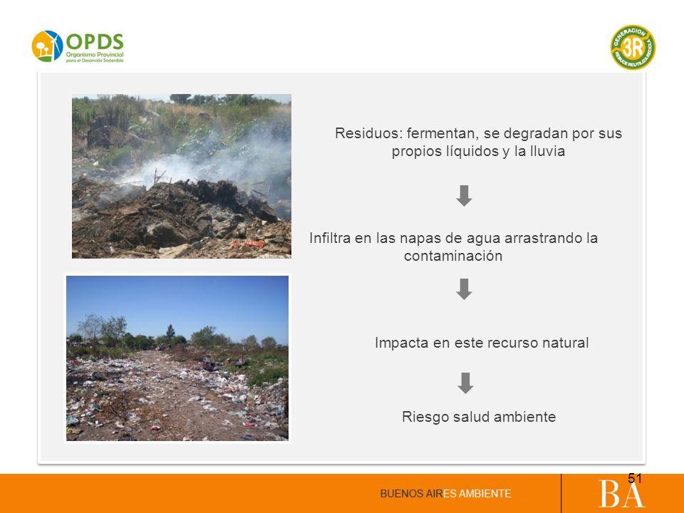 Residuos: fermentan, se degradan por sus propios líquidos y la lluvia Infiltra en las napas de agua arrastrando la contaminación Impacta en este recur