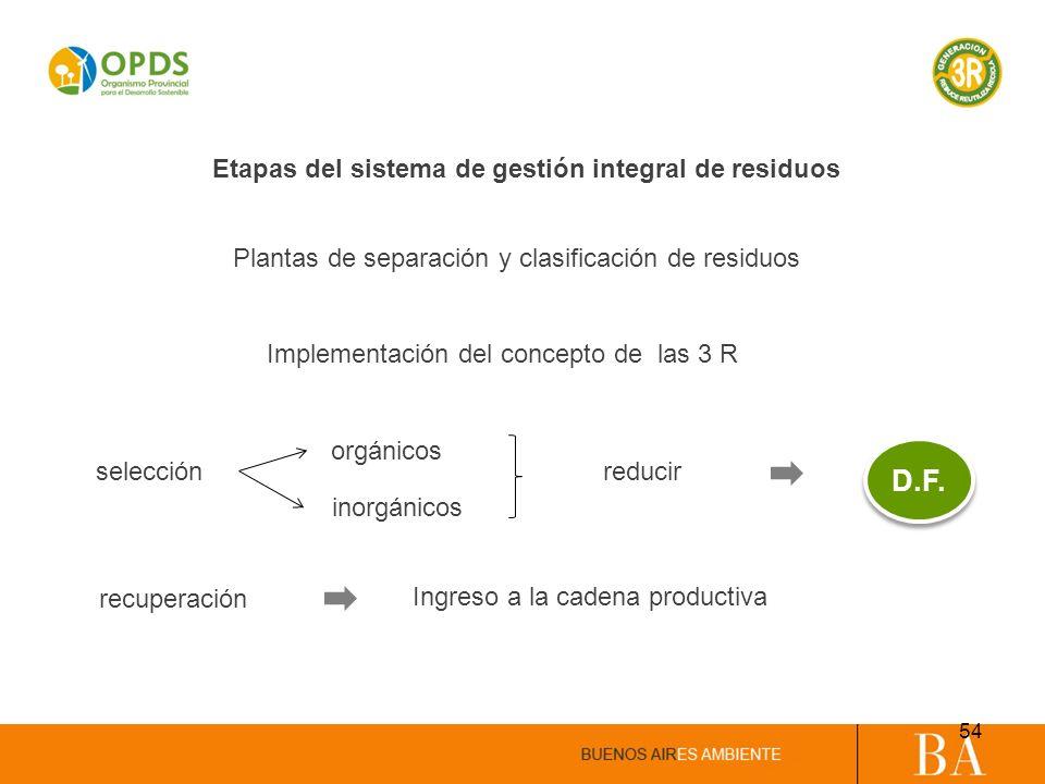 selecciónreducir orgánicos inorgánicos Plantas de separación y clasificación de residuos recuperación Ingreso a la cadena productiva Implementación de
