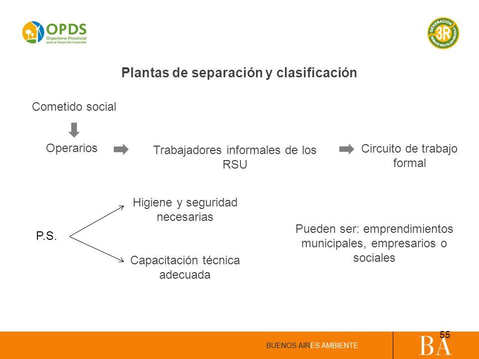 Plantas de separación y clasificación Cometido social Operarios Trabajadores informales de los RSU Higiene y seguridad necesarias Capacitación técnica