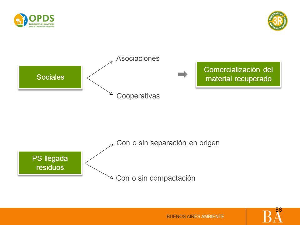 Sociales Asociaciones Cooperativas Comercialización del material recuperado Con o sin separación en origen Con o sin compactación PS llegada residuos