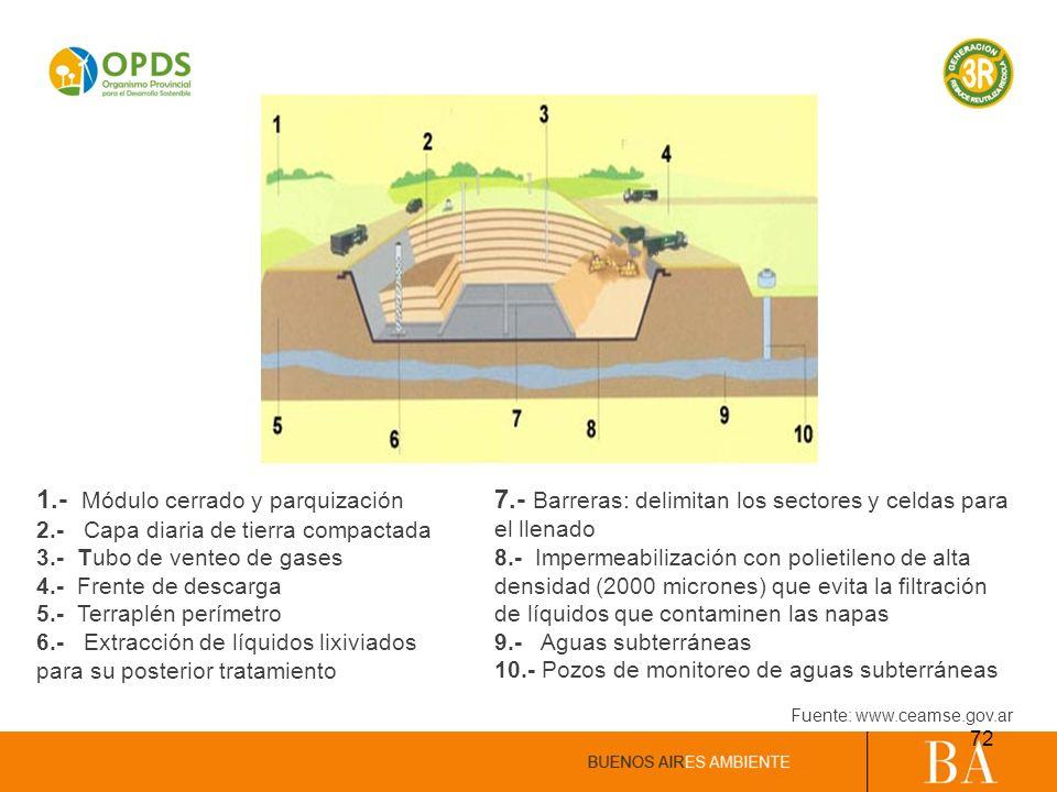 1.- Módulo cerrado y parquización 2.- Capa diaria de tierra compactada 3.- Tubo de venteo de gases 4.- Frente de descarga 5.- Terraplén perímetro 6.-