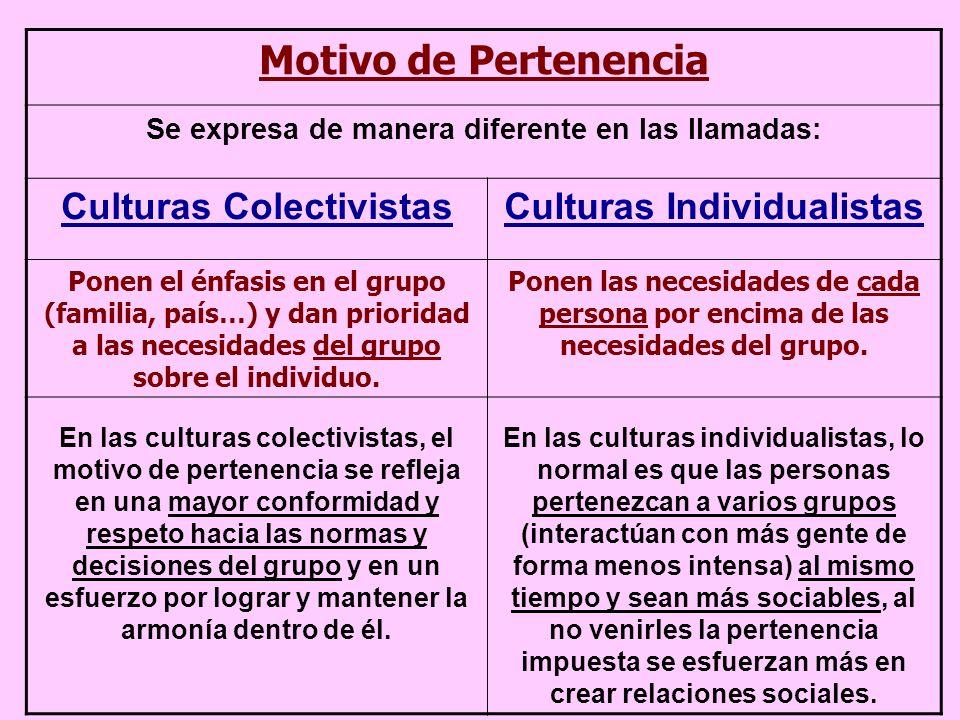 Motivo de Pertenencia Se expresa de manera diferente en las llamadas: Culturas ColectivistasCulturas Individualistas Ponen el énfasis en el grupo (familia, país…) y dan prioridad a las necesidades del grupo sobre el individuo.