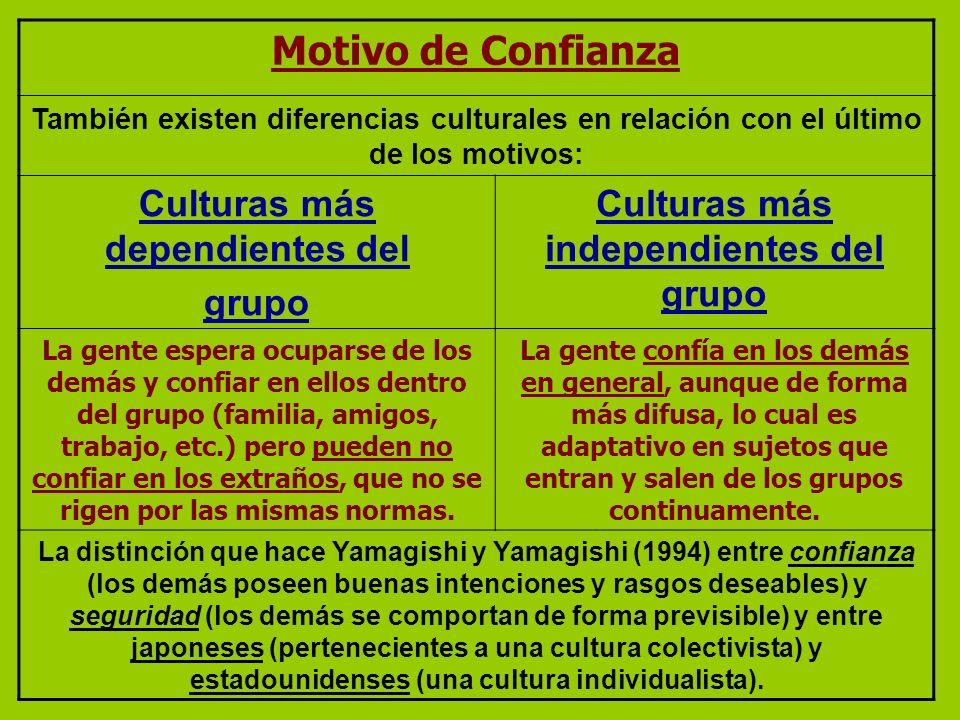 Motivo de Confianza También existen diferencias culturales en relación con el último de los motivos: Culturas más dependientes del grupo Culturas más