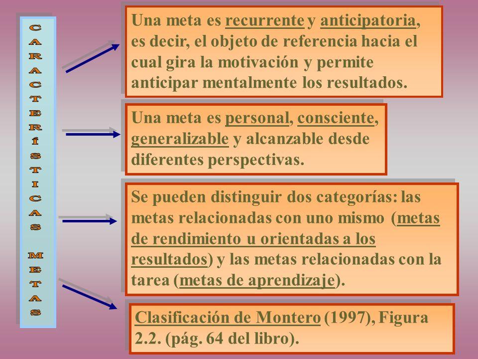 Una meta es recurrente y anticipatoria, es decir, el objeto de referencia hacia el cual gira la motivación y permite anticipar mentalmente los resultados.