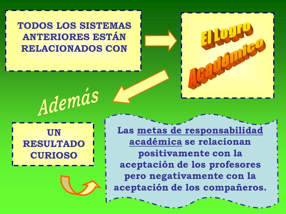 TODOS LOS SISTEMAS ANTERIORES ESTÁN RELACIONADOS CON UN RESULTADO CURIOSO Las metas de responsabilidad académica se relacionan positivamente con la ac
