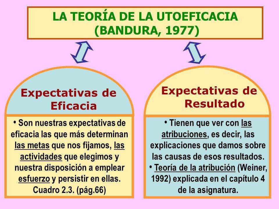 LA TEORÍA DE LA UTOEFICACIA (BANDURA, 1977) Expectativas de Eficacia Expectativas de Resultado Son nuestras expectativas de eficacia las que más determinan las metas que nos fijamos, las actividades que elegimos y nuestra disposición a emplear esfuerzo y persistir en ellas.