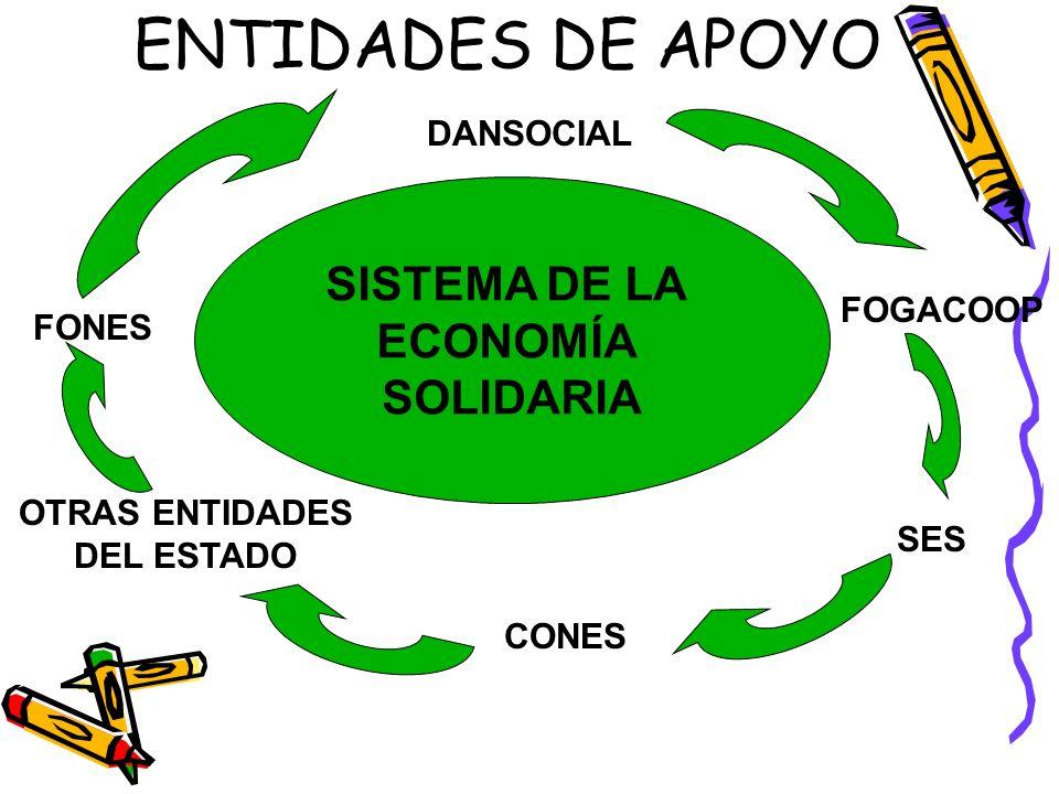 LEY 454 DE 1998 OBJETO Determinar el marco conceptual que regula la Economía Solidaria. Conformación del Dansocial. Creación de la SUPERSOLIDARIA Crea