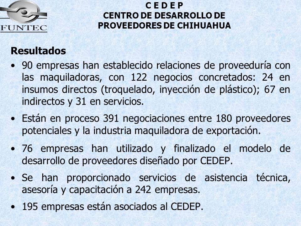C E D E P CENTRO DE DESARROLLO DE PROVEEDORES DE CHIHUAHUA Resultados 90 empresas han establecido relaciones de proveeduría con las maquiladoras, con