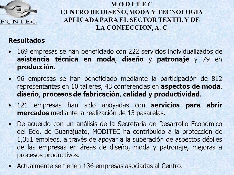 M O D I T E C CENTRO DE DISEÑO, MODA Y TECNOLOGIA APLICADA PARA EL SECTOR TEXTIL Y DE LA CONFECCION, A. C. Resultados 169 empresas se han beneficiado