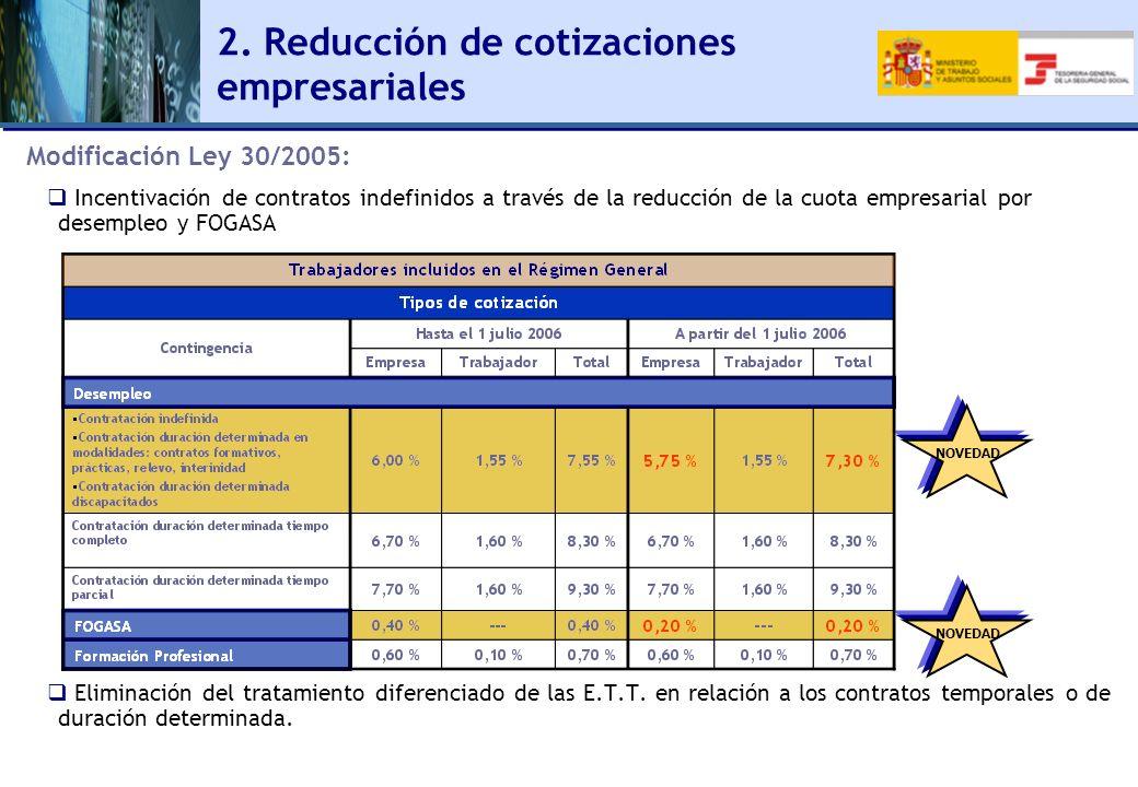 NOVEDAD 2. Reducción de cotizaciones empresariales Modificación Ley 30/2005: Incentivación de contratos indefinidos a través de la reducción de la cuo