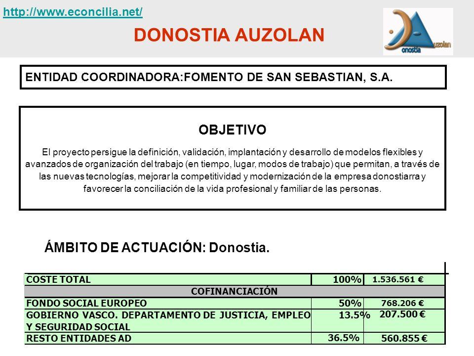 DONOSTIA AUZOLAN ENTIDAD COORDINADORA:FOMENTO DE SAN SEBASTIAN, S.A. OBJETIVO El proyecto persigue la definición, validación, implantación y desarroll