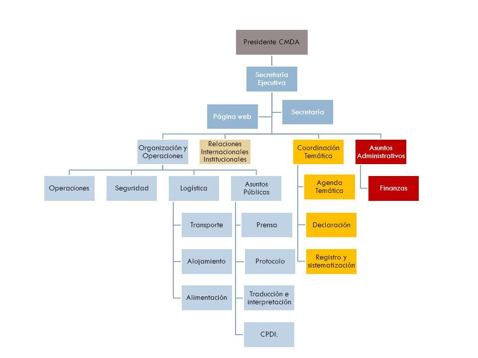 Presidente CMDA Secretaría Ejecutiva Organización y Operaciones OperacionesSeguridadLogística Transporte Alojamiento Alimentación Asuntos Públicas Prensa Protocolo Traducción e interpretación CPDI.
