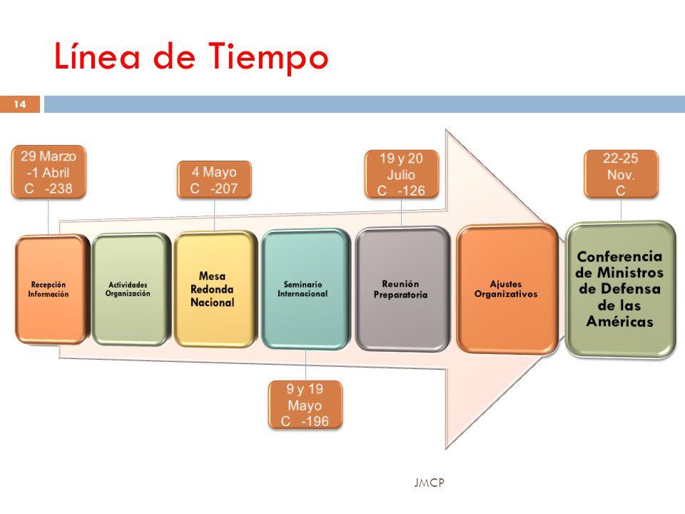 Línea de Tiempo JMCP 14