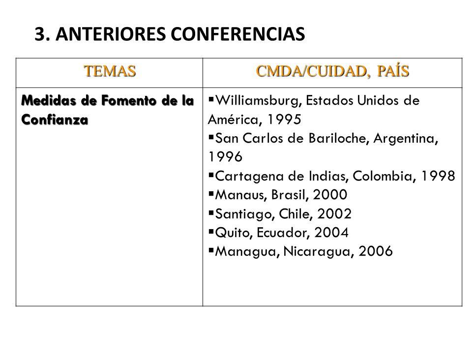 TEMAS CMDA/CUIDAD, PAÍS Medidas de Fomento de la Confianza Williamsburg, Estados Unidos de América, 1995 San Carlos de Bariloche, Argentina, 1996 Cartagena de Indias, Colombia, 1998 Manaus, Brasil, 2000 Santiago, Chile, 2002 Quito, Ecuador, 2004 Managua, Nicaragua, 2006 3.