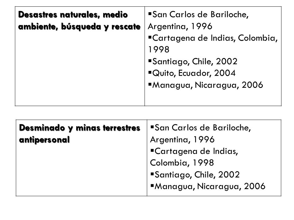 Temas y su importancia 1.-Paz y conflicto en las Américas: Por qué.