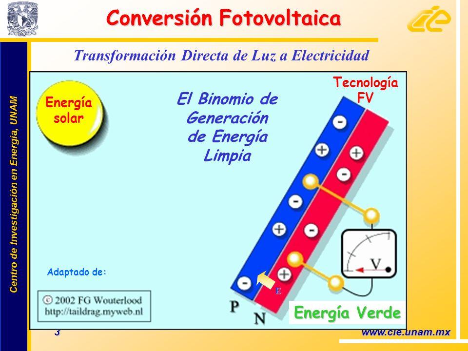 Centro de Investigación en Energía, UNAM Centro de Investigación en Energía, UNAM 14 www.cie.unam.mx ÚSA: California con su millón de techos; 101 MW Japón: Sunshine project; 285 MW; 11 Empresas y un agresivo programa de I&D+i Comunidad europea: Alcanzó 3.0 GW instalados Ejemplo: España con 60.5MW; 5 empresas China: 42 MW; 40 empresas Sur Korea 25 MW; 55 c/kWh; programa de 100,000 casas y 70,000 comercios p/2012 Algunos otros países (2007) Grandes proyectos (MW) LUGARNOMBRE Y POTENCIASTATUS (2007) PortugalMoura con 104 MW Serpa con 11 MW Para 2010 Operando EspañaBeneixama con 20 MW Salamanca con 13.8 MW Operando AlemaniaJuwi con 40 MWPara 2009 Fuente: A.