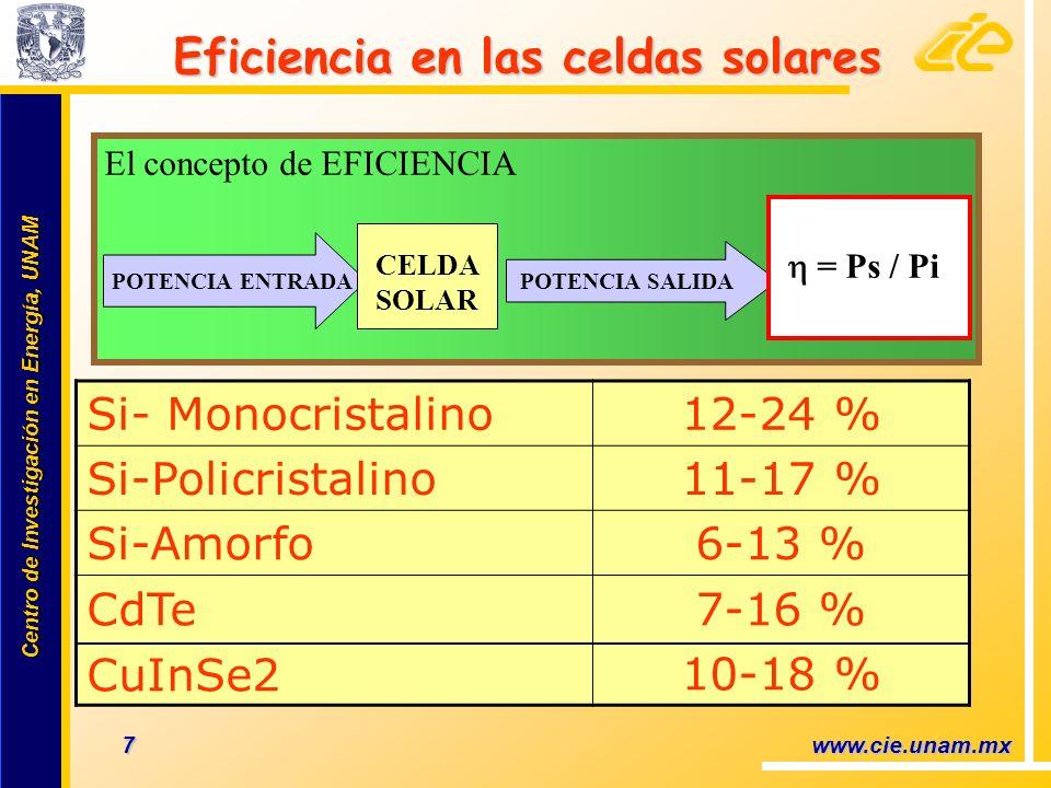 Centro de Investigación en Energía, UNAM Centro de Investigación en Energía, UNAM 8 www.cie.unam.mx Eficiencia en celdas solares Eficiencia en celdas solares Superficie de 1m x 1 m Pi= 1,000 Watts/m 2 Ps= Generación de 150 Watts Módulo FV con 15 % eficiencia Eficiencia = Ps / Pi