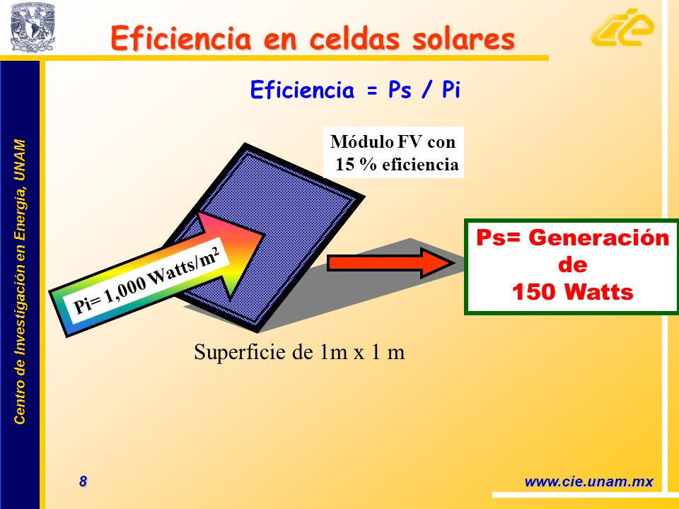 Centro de Investigación en Energía, UNAM Centro de Investigación en Energía, UNAM 19 www.cie.unam.mx Potencial de Generación Recurso solar diario: 5.0 kW-hr/ m 2 Eficiencia de Módulos FVs: 12% Cuadrado de 10 m de lado Generación de Energía: 50.0 kW-hr al día 10 Deptos.