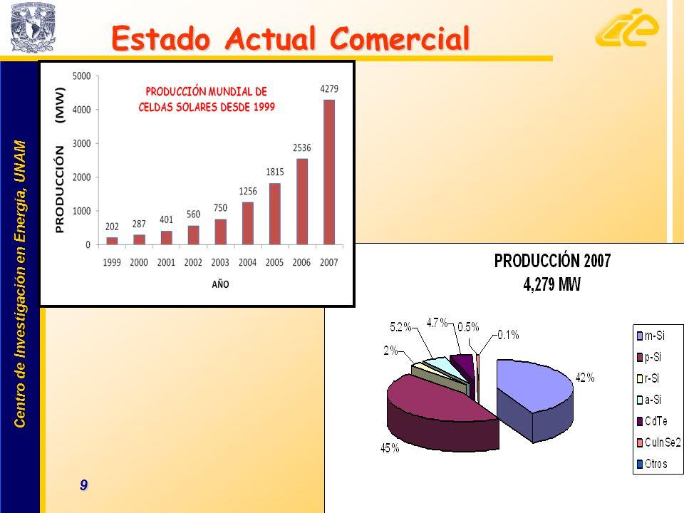 Centro de Investigación en Energía, UNAM Centro de Investigación en Energía, UNAM 10 www.cie.unam.mx Fabricantes : 218 en el mundo Fabricantes : 218 en el mundo Mayor productor de celdas solares Q-Cells: 389.2 MW