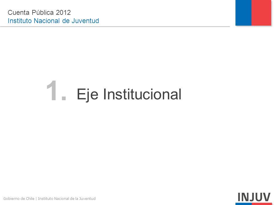 Gobierno de Chile | Instituto Nacional de la Juventud 1.