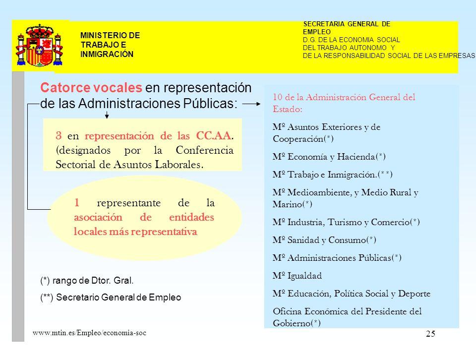 25 MINISTERIO DE TRABAJO E INMIGRACIÓN www.mtin.es/Empleo/economia-soc Catorce vocales en representación de las Administraciones Públicas: 10 de la Administración General del Estado: Mº Asuntos Exteriores y de Cooperación(*) Mº Economía y Hacienda(*) Mº Trabajo e Inmigración.(**) Mº Medioambiente, y Medio Rural y Marino(*) Mº Industria, Turismo y Comercio(*) Mº Sanidad y Consumo(*) Mº Administraciones Públicas(*) Mº Igualdad Mº Educación, Política Social y Deporte Oficina Económica del Presidente del Gobierno(*) 3 en representación de las CC.AA.