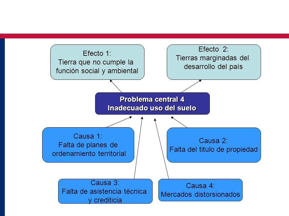 Problema central 4 Inadecuado uso del suelo Causa 3: Falta de asistencia técnica y crediticia Causa 1: Falta de planes de ordenamiento territorial Cau