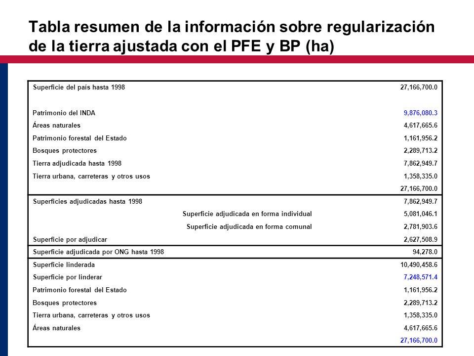Tabla resumen de la información sobre regularización de la tierra ajustada con el PFE y BP (ha) Superficie del país hasta 199827,166,700.0 Patrimonio