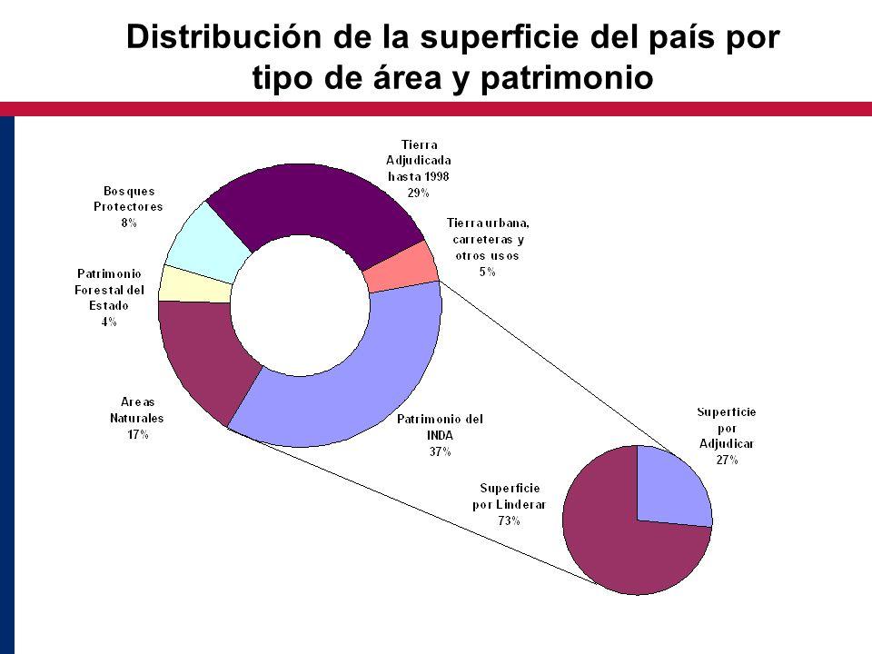 Distribución de la superficie del país por tipo de área y patrimonio