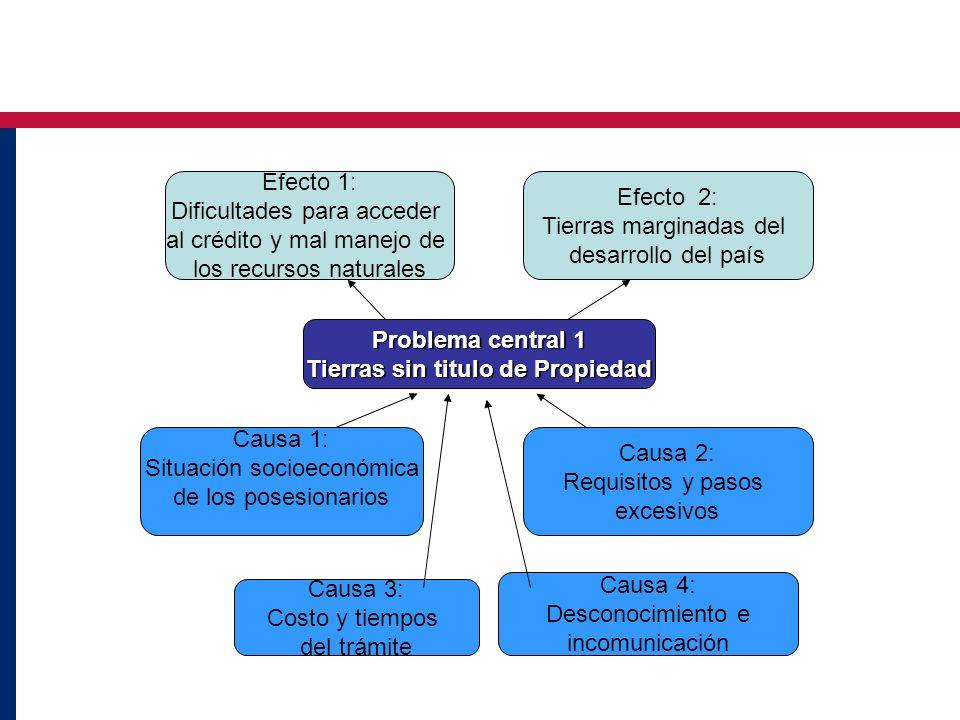 Problema central 1 Tierras sin titulo de Propiedad Causa 3: Costo y tiempos del trámite Causa 1: Situación socioeconómica de los posesionarios Causa 2