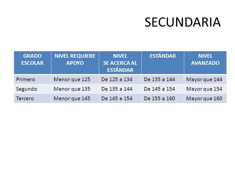 SECUNDARIA GRADO ESCOLAR NIVEL REQUIERE APOYO NIVEL SE ACERCA AL ESTÁNDAR ESTÁNDARNIVEL AVANZADO PrimeroMenor que 125De 125 a 134De 135 a 144Mayor que