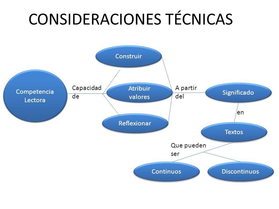 CONSIDERACIONES TÉCNICAS Construir Competencia Lectora Competencia Lectora Atribuir valores Reflexionar Significado Textos Continuos Discontinuos Capacidad de A partir del en Que pueden ser