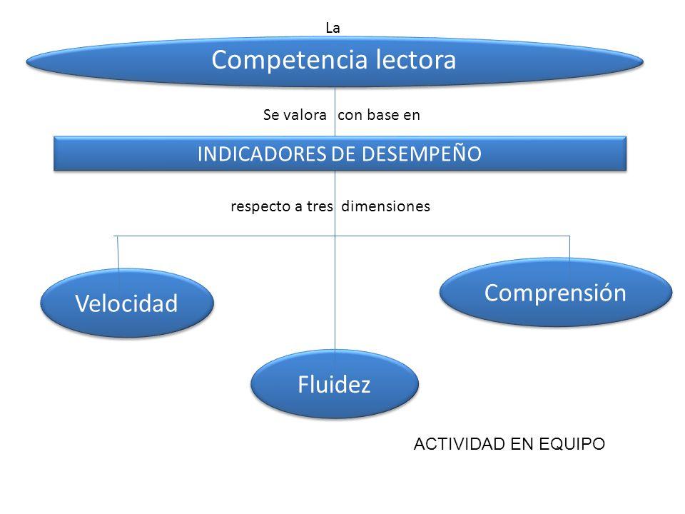 Fluidez Competencia lectora Velocidad Comprensión respecto a tres dimensiones La INDICADORES DE DESEMPEÑO Se valora con base en ACTIVIDAD EN EQUIPO