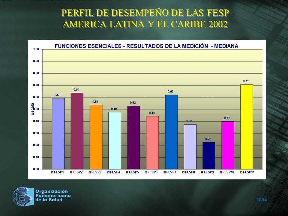 2004 Organización Panamericana de la Salud PERFIL DE DESEMPEÑO DE LAS FESP AMERICA LATINA Y EL CARIBE 2002