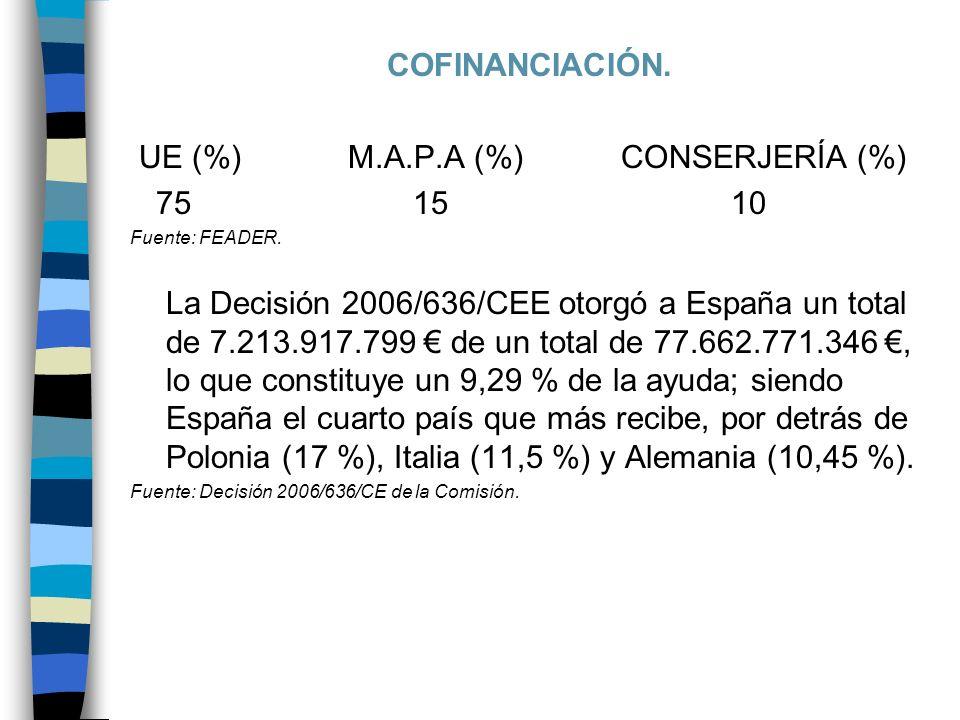 COFINANCIACIÓN. UE (%) M.A.P.A (%) CONSERJERÍA (%) 75 15 10 Fuente: FEADER.