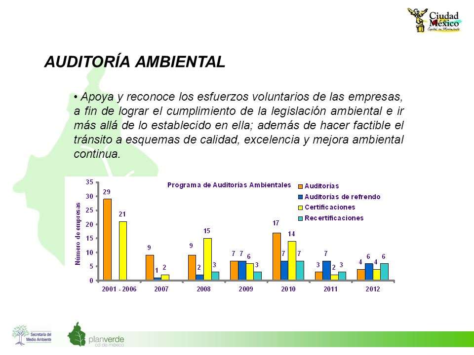 AUDITORÍA AMBIENTAL Apoya y reconoce los esfuerzos voluntarios de las empresas, a fin de lograr el cumplimiento de la legislación ambiental e ir más a