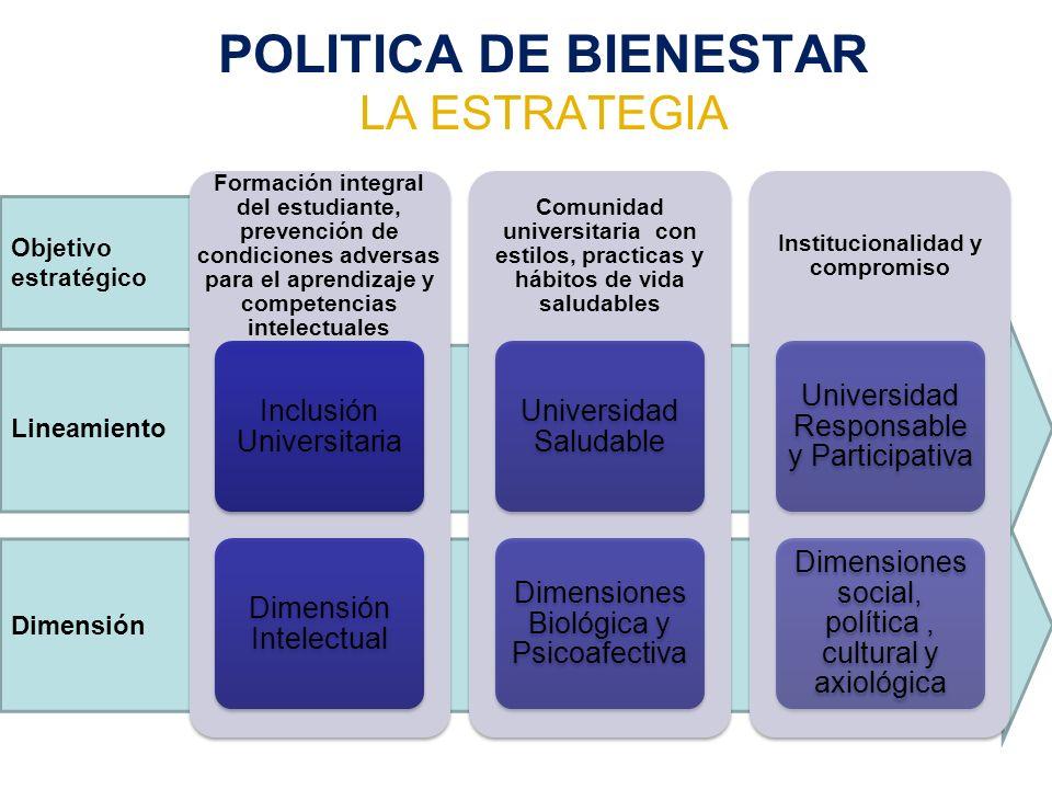 Objetivo estratégico Dimensión Lineamiento POLITICA DE BIENESTAR LA ESTRATEGIA Formación integral del estudiante, prevención de condiciones adversas p