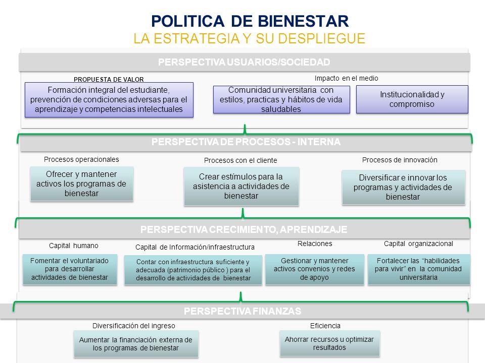 PERSPECTIVA USUARIOS/SOCIEDAD PERSPECTIVA DE PROCESOS - INTERNA PERSPECTIVA CRECIMIENTO, APRENDIZAJE Capital organizacional Procesos de innovación Imp