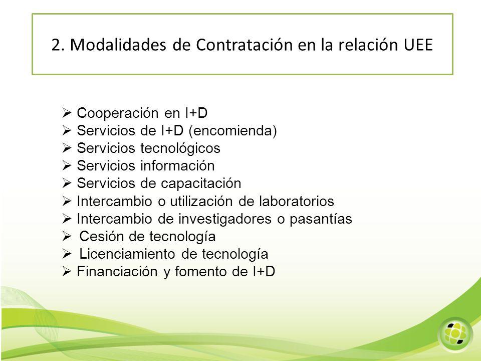 Cooperación en I+D Servicios de I+D (encomienda) Servicios tecnológicos Servicios información Servicios de capacitación Intercambio o utilización de l